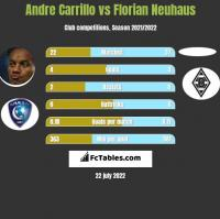 Andre Carrillo vs Florian Neuhaus h2h player stats