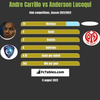 Andre Carrillo vs Anderson Lucoqui h2h player stats