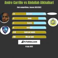Andre Carrillo vs Abdullah Alkhaibari h2h player stats