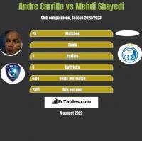 Andre Carrillo vs Mehdi Ghayedi h2h player stats