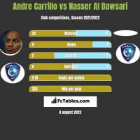 Andre Carrillo vs Nasser Al Dawsari h2h player stats