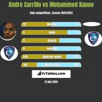 Andre Carrillo vs Mohammed Kanoo h2h player stats