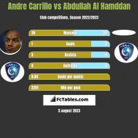Andre Carrillo vs Abdullah Al Hamddan h2h player stats