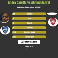 Andre Carrillo vs Ahmed Ashraf h2h player stats