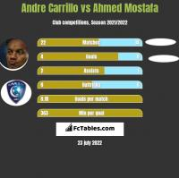 Andre Carrillo vs Ahmed Mostafa h2h player stats