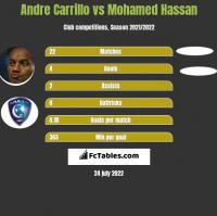 Andre Carrillo vs Mohamed Hassan h2h player stats