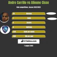 Andre Carrillo vs Alioune Cisse h2h player stats