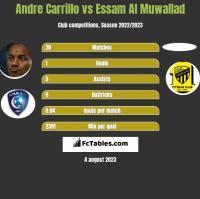 Andre Carrillo vs Essam Al Muwallad h2h player stats