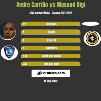Andre Carrillo vs Masoud Rigi h2h player stats