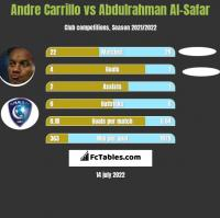 Andre Carrillo vs Abdulrahman Al-Safar h2h player stats
