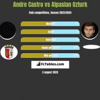 Andre Castro vs Alpaslan Ozturk h2h player stats