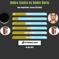 Andre Castro vs Andre Horta h2h player stats