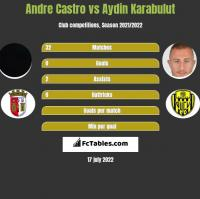 Andre Castro vs Aydin Karabulut h2h player stats