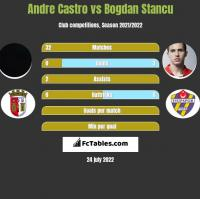 Andre Castro vs Bogdan Stancu h2h player stats