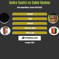 Andre Castro vs Caleb Ekuban h2h player stats