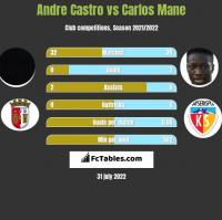 Andre Castro vs Carlos Mane h2h player stats