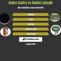 Andre Castro vs Daniel Lukasik h2h player stats