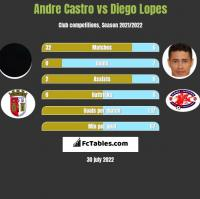 Andre Castro vs Diego Lopes h2h player stats