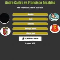 Andre Castro vs Francisco Geraldes h2h player stats
