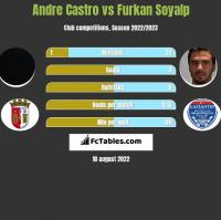 Andre Castro vs Furkan Soyalp h2h player stats