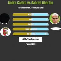 Andre Castro vs Gabriel Obertan h2h player stats