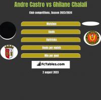Andre Castro vs Ghilane Chalali h2h player stats