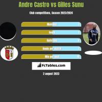 Andre Castro vs Gilles Sunu h2h player stats