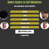 Andre Castro vs Iuri Medeiros h2h player stats