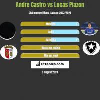 Andre Castro vs Lucas Piazon h2h player stats