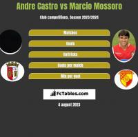 Andre Castro vs Marcio Mossoro h2h player stats
