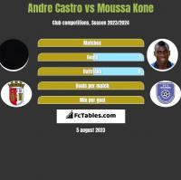 Andre Castro vs Moussa Kone h2h player stats