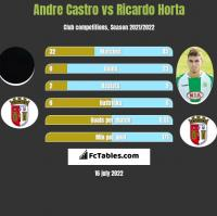 Andre Castro vs Ricardo Horta h2h player stats