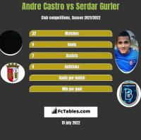 Andre Castro vs Serdar Gurler h2h player stats