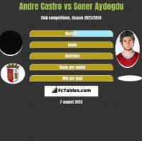 Andre Castro vs Soner Aydogdu h2h player stats