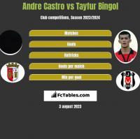 Andre Castro vs Tayfur Bingol h2h player stats