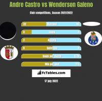 Andre Castro vs Wenderson Galeno h2h player stats