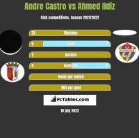 Andre Castro vs Ahmed Ildiz h2h player stats