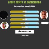 Andre Castro vs Gabrielzinho h2h player stats