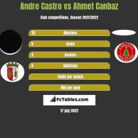 Andre Castro vs Ahmet Canbaz h2h player stats