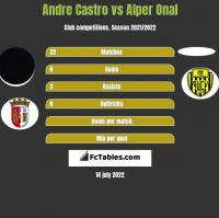 Andre Castro vs Alper Onal h2h player stats