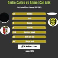 Andre Castro vs Ahmet Can Arik h2h player stats