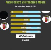 Andre Castro vs Francisco Moura h2h player stats