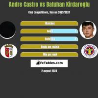 Andre Castro vs Batuhan Kirdaroglu h2h player stats