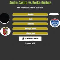 Andre Castro vs Berke Gurbuz h2h player stats