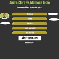 Andre Claro vs Matheus Indio h2h player stats