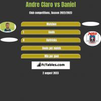 Andre Claro vs Daniel h2h player stats