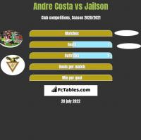 Andre Costa vs Jailson h2h player stats