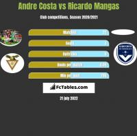 Andre Costa vs Ricardo Mangas h2h player stats