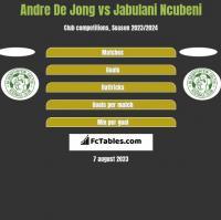 Andre De Jong vs Jabulani Ncubeni h2h player stats