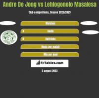 Andre De Jong vs Lehlogonolo Masalesa h2h player stats